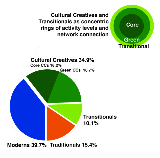 Cultural Creative Graph