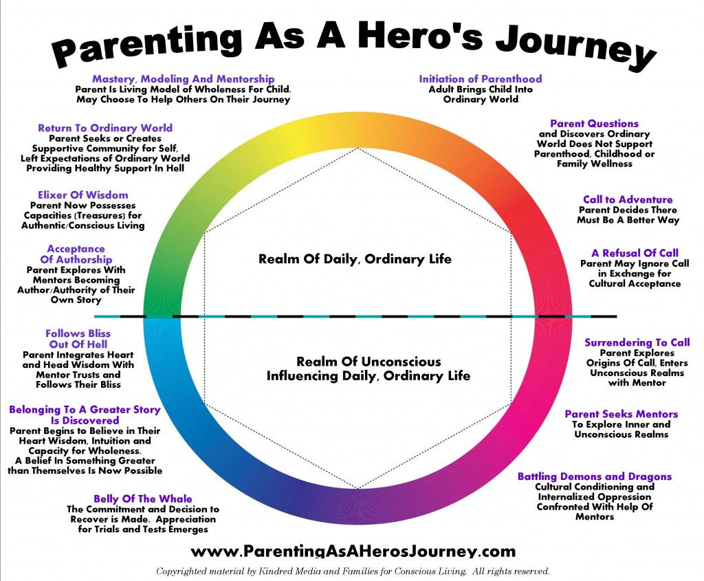 Parenting As A Hero's Journey Circle Graphic