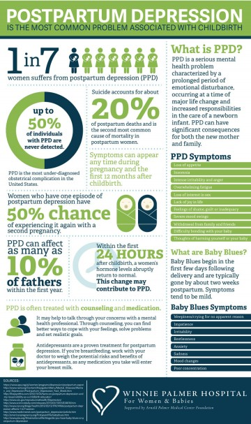 Postpartum-Depression-Infographic-360x607